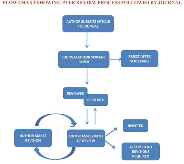 Hasil gambar untuk diagram alir proses peer review jurnal